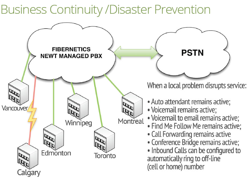 Business Continuity /Disaster Prevention for your phone system
